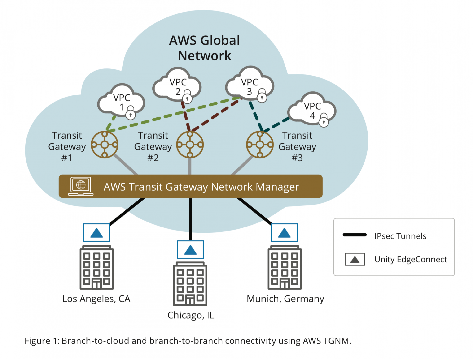 Figure 1: Branch-to-cloud and branch-to-branch connectivity using AWS TGNM.