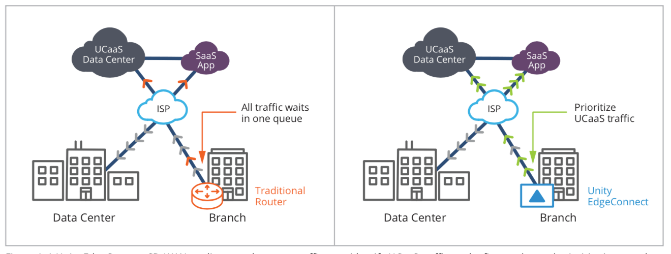 Figure 1: A Unity EdgeConnect SD-WAN appliance at the remote office can identify UCaaS traffic on the first packet and prioritize it over other applications