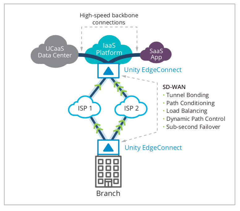 "Figure 2: Two SD-WAN appliances work together to improve the performance and reliability of traffic in the ""first mile"" between the branch and the IaaS platform. High-speed backbone connections in the cloud improve network quality and performance over the ""last mile"" between the IaaS platform and the UCaaS data center."