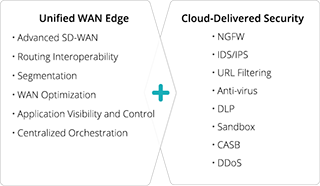 A Modern Secure Access Service Edge (SASE) for Today's Cloud-Connected Enterprise