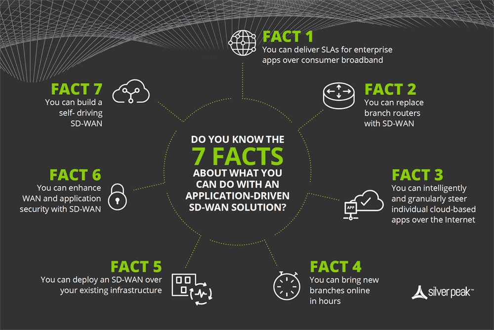 7 Facts of SD-WAN infographic