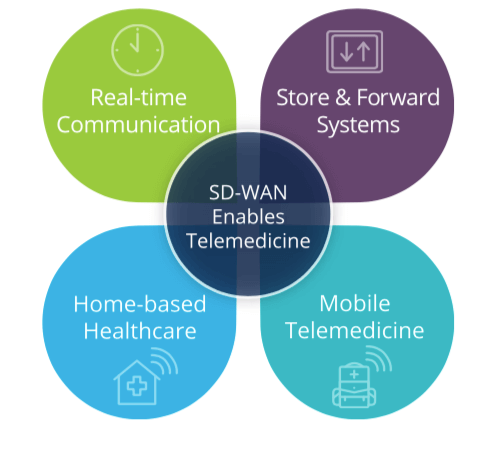 Use Case: Delivering the Best Telemedicine Experience