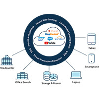 SASE addresses the need for improved application performance and increased network security
