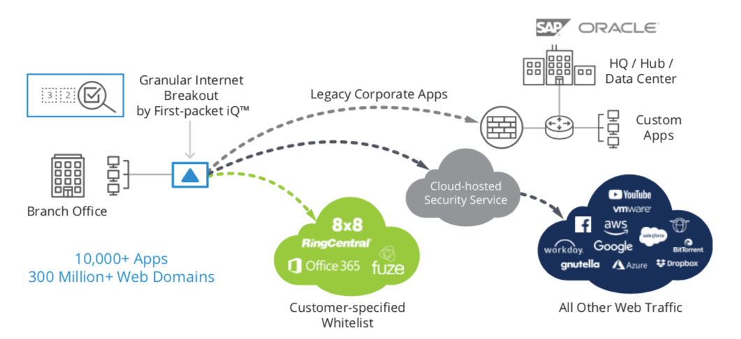 Figure 1: Application traffic must be identified on the first packet to steer traffic to its correct destination to enable granular security policy enforcement. As more applications migrate to the cloud, new cloud-hosted security services have emerged, providing improved application performance. Centralizing security services provides faster response to new threats as they are discovered.
