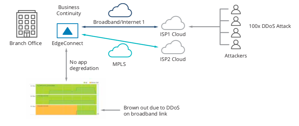 Figure 4: EdgeConnect protects the SD-WAN from DDoS attacks and routes traffic across an alternate transport service to keep applications running, enhancng business continuity.