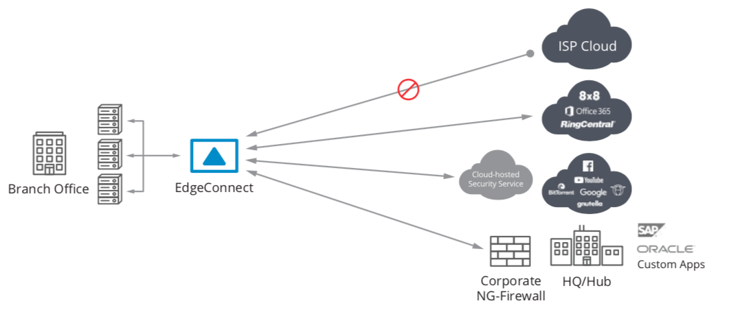 Figure 5: EdgeConnect integrated stateful firewall and simplified service chaining to secure web gateways and next-generation firewalls provides a comprehensive security solution for branch offices.