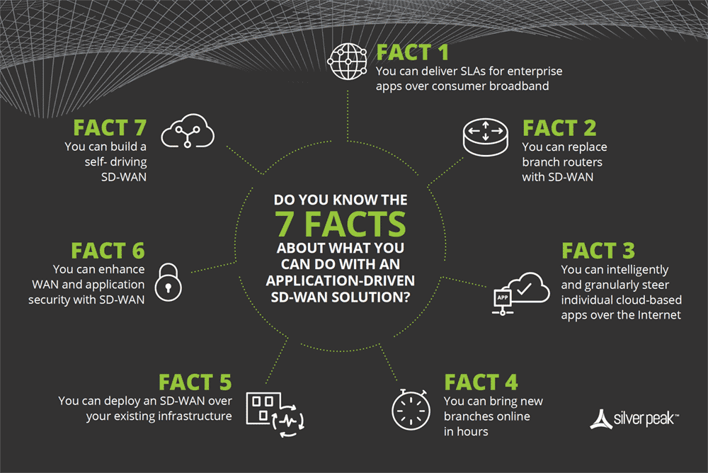 7 Facts of SD-WAN