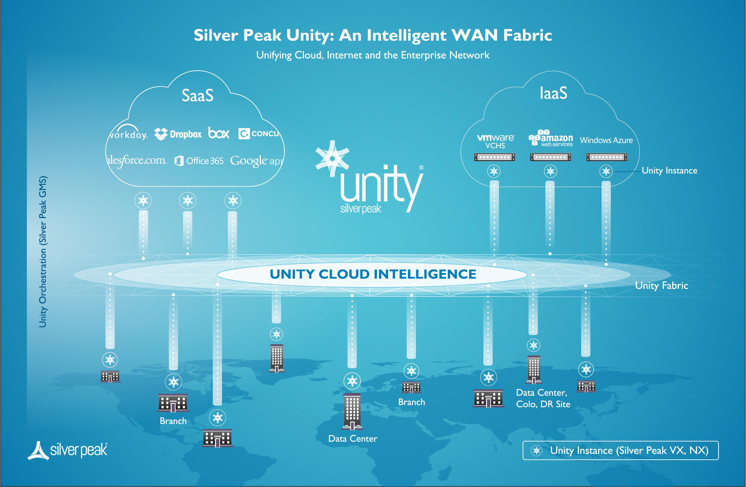 unity infographic