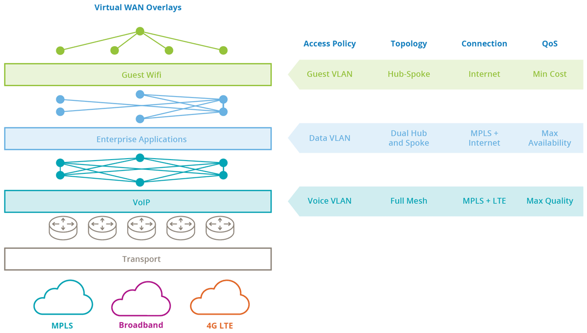 Figure 1: Virtual WAN overlays isolate applications and enables flexible policies to be applied for each overlay
