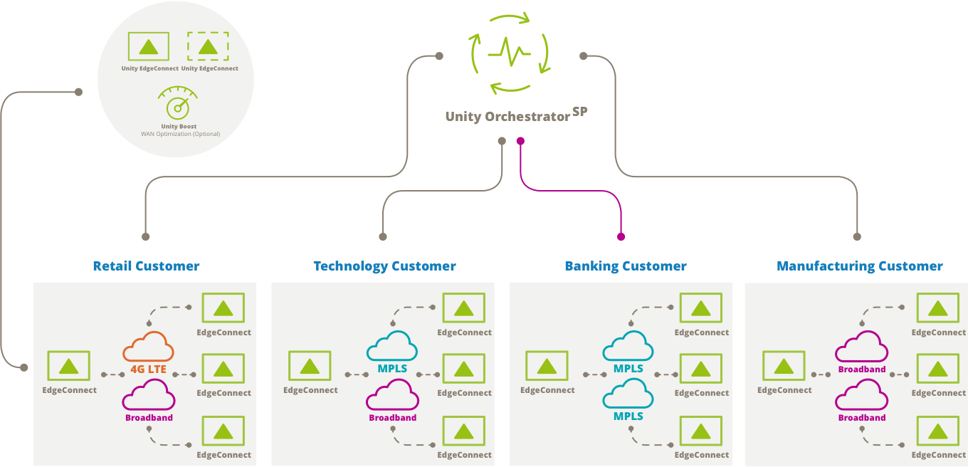 Figure 1: Orchestrator<sup>SP</sup> enables service providers to globally manage and monitor SD-WAN offerings for thousands of enterprises