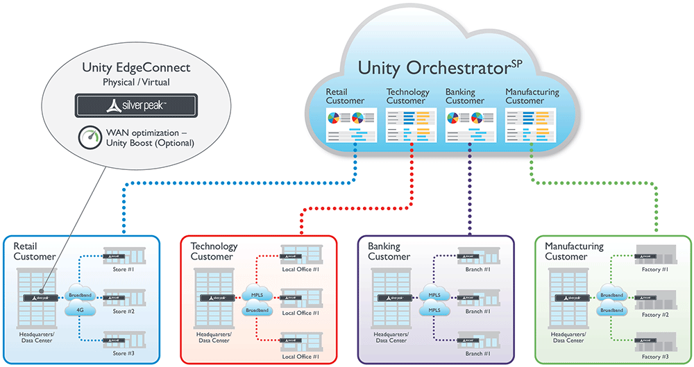 Multi-Tenant SD-WAN Orchestration