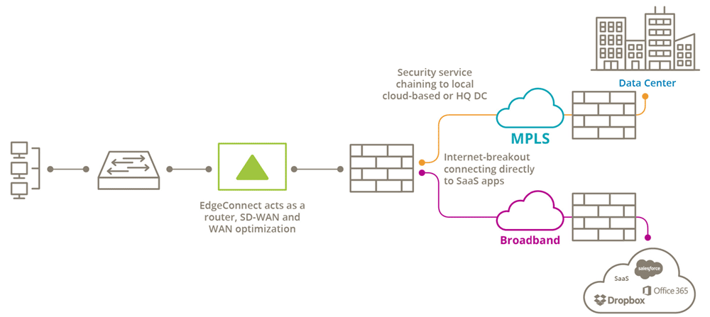 Simplifying WAN Architecture with an integrated SD-WAN Solution