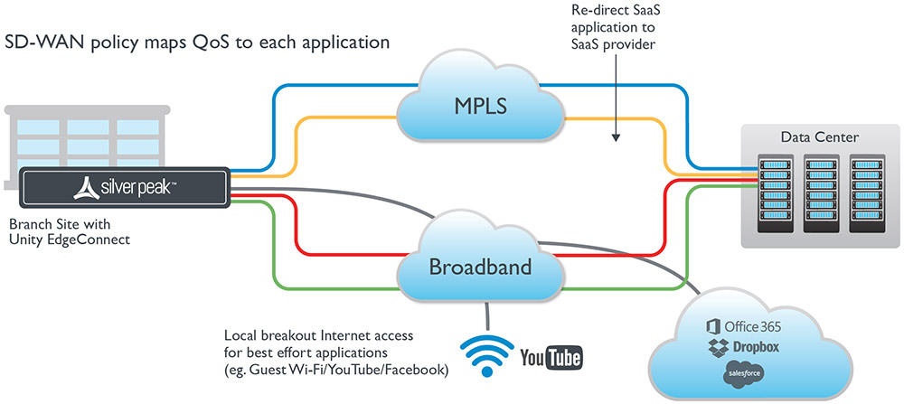 SD-WAN Internet Breakout with QoS