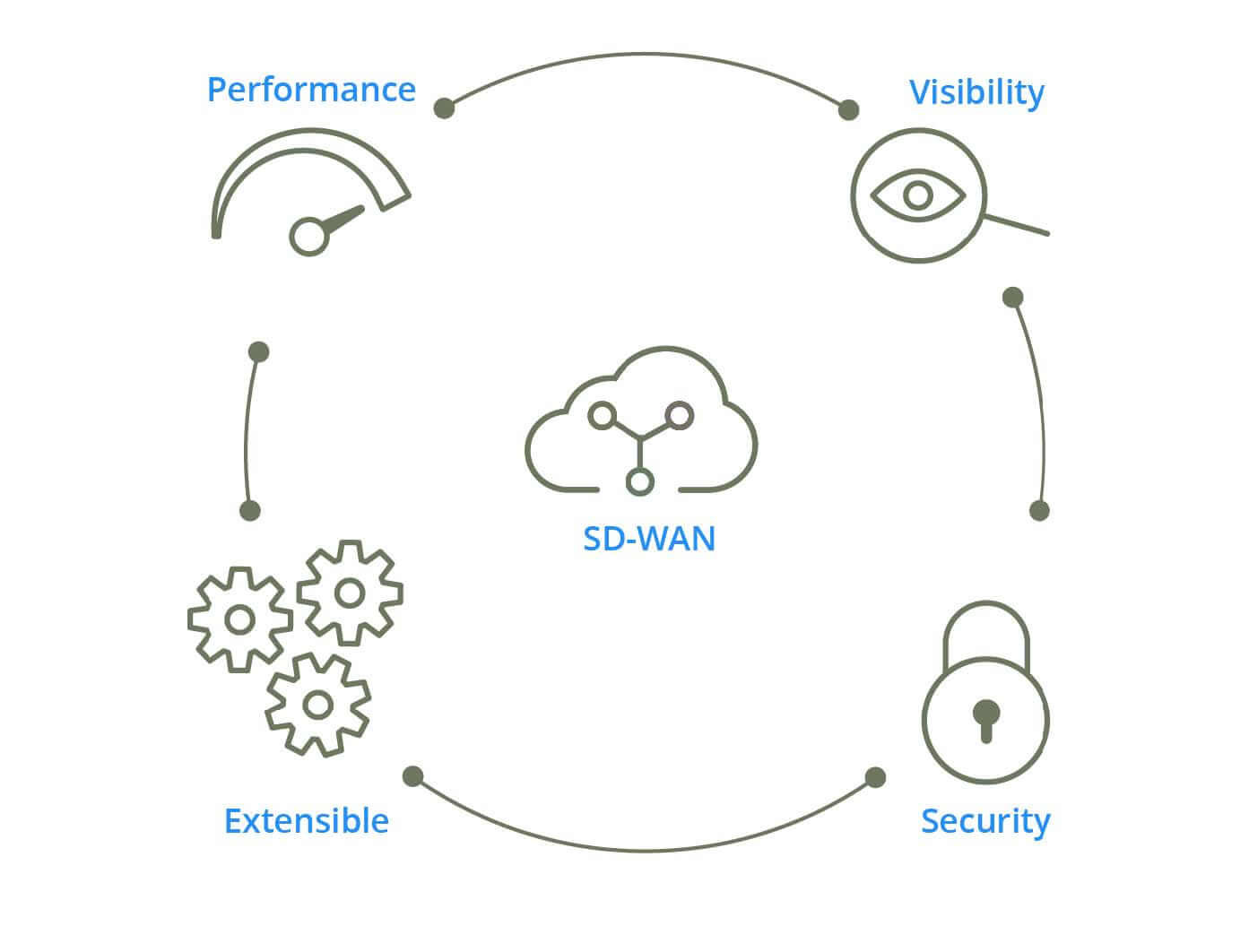 As Lications Increasingly Migrate From The Corporate Data Center Into Cloud Networking Professionals Are Quickly Realizing That Traditional Wans