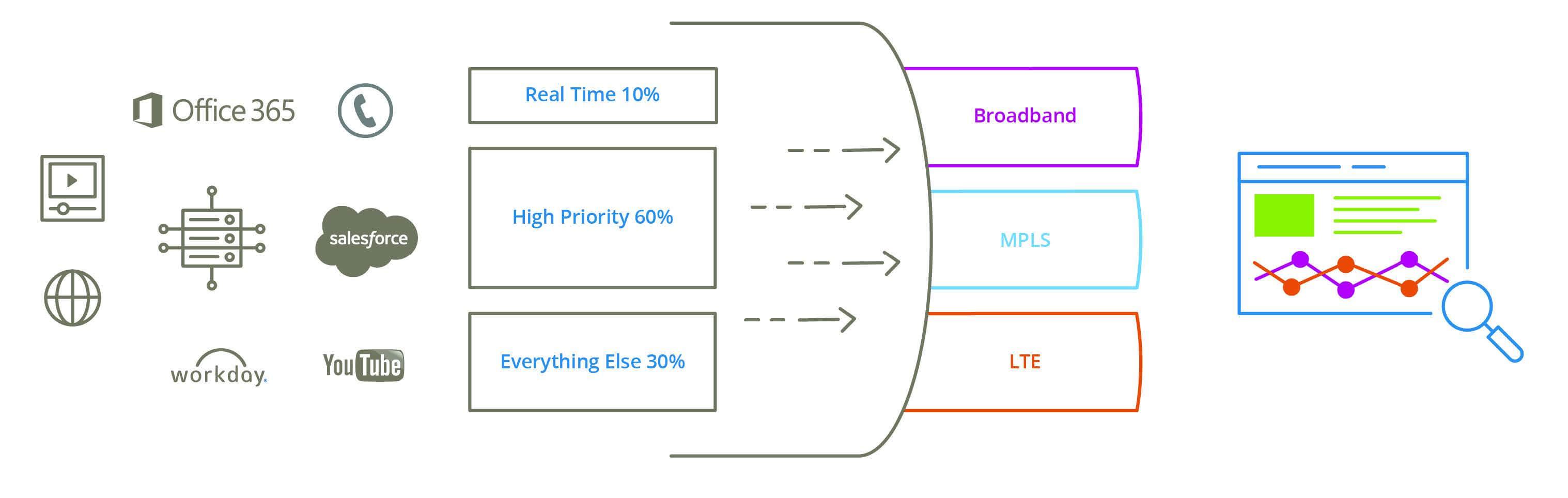 figure 5: granular traffic shaping and prioritization assures application  qos while optimizing bandwidth utilization