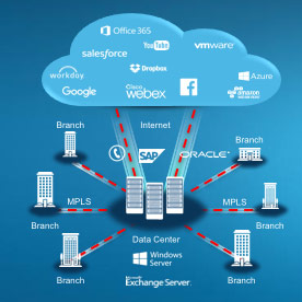 Sd Wan Explained What Is It And Why Adopt It Interiors Inside Ideas Interiors design about Everything [magnanprojects.com]