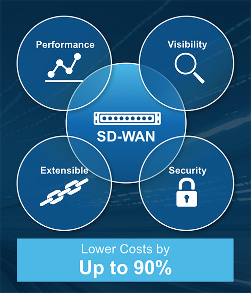 Top Benefits Of Sd Wan A Better Wan With A Complete Solution
